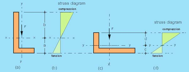 Section Properties